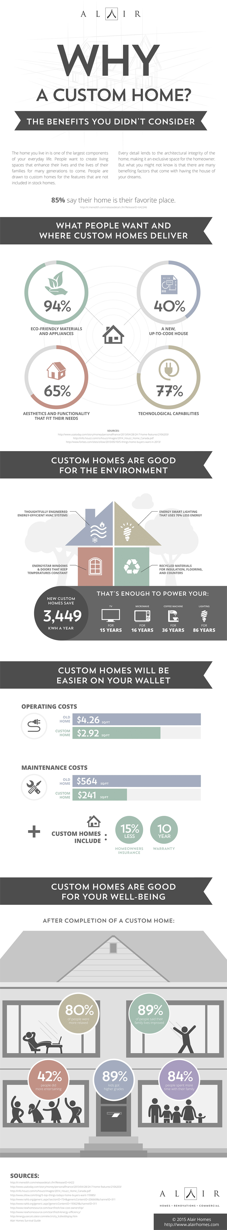 why-build-a-custom-home-infographic-alair