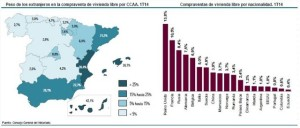Spain properties