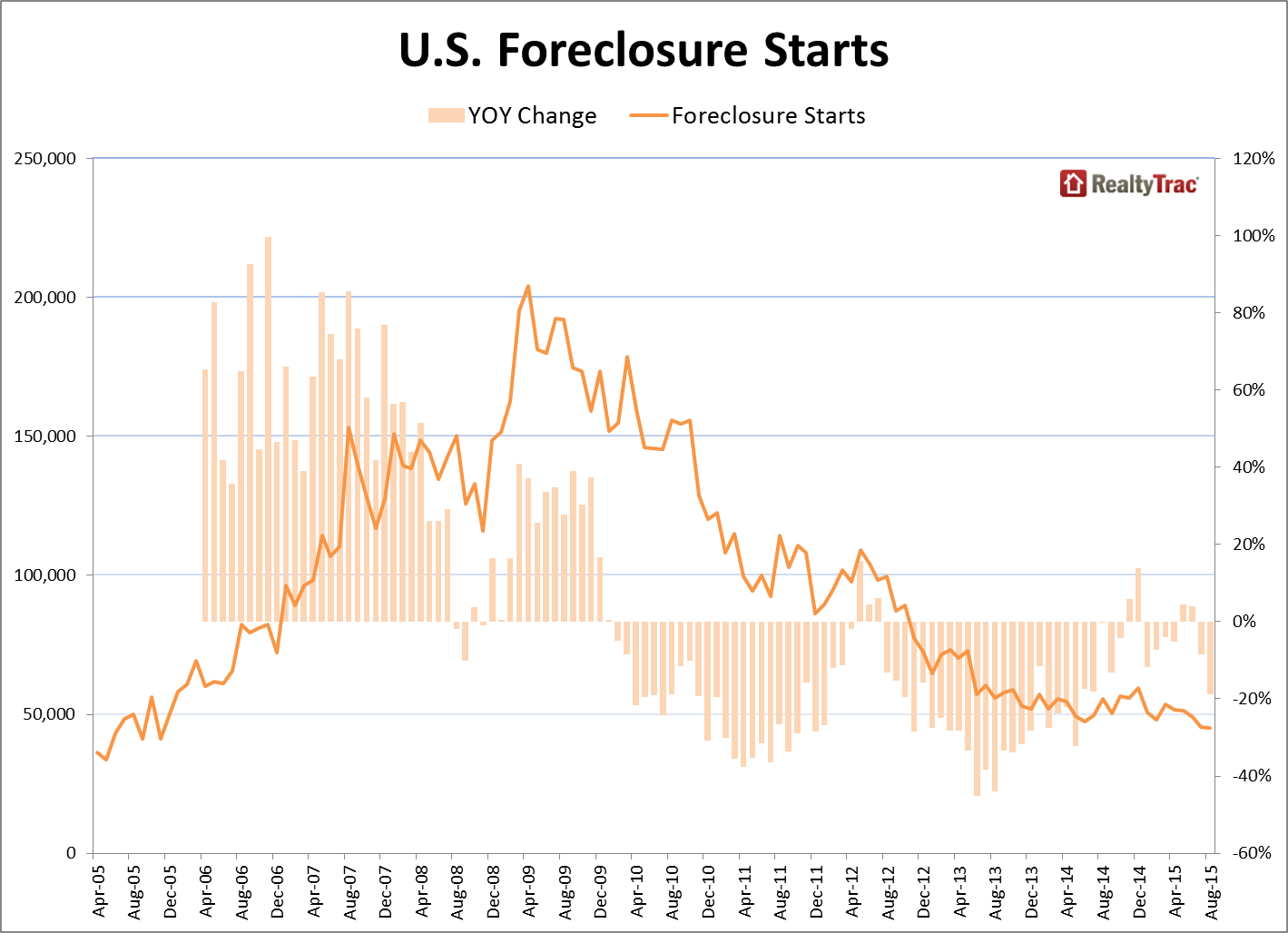 foreclosure_starts_Aug_2015