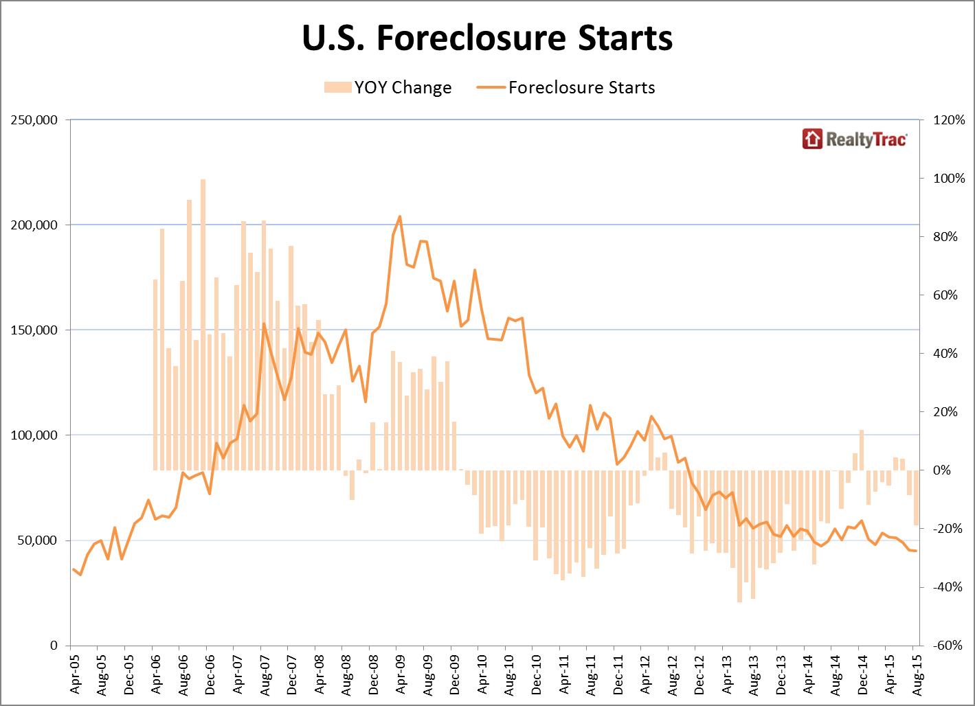 foreclosure_starts_Aug_2015