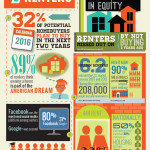 Most renters are eying homeownership
