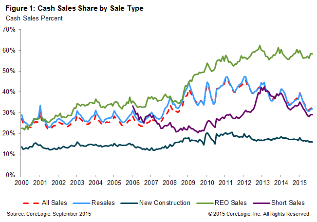 Cash sales Corelogic