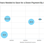 Saving for a down payment: How long will it take?