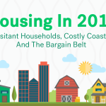 Trulia offers 3 predictions for housing in 2016
