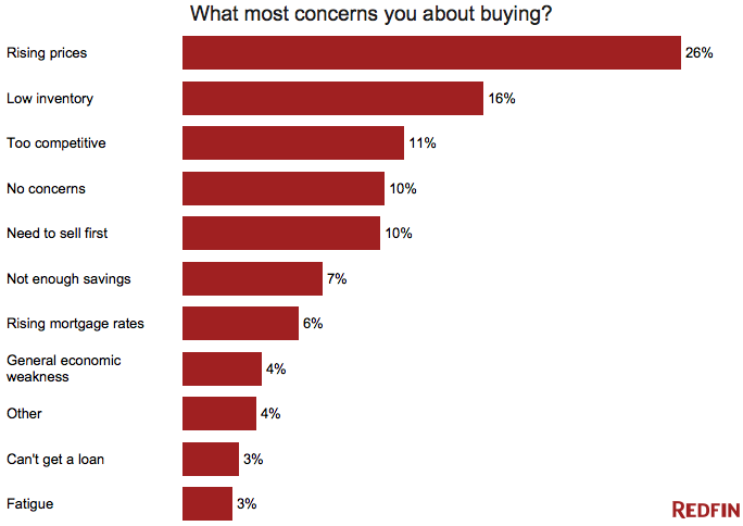 What-most-concerns-you-about-buying