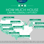The most affordable cities for millenial home buyers