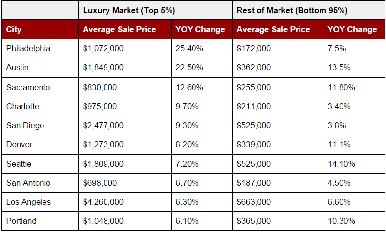 Q4-Luxury-Market-Winners