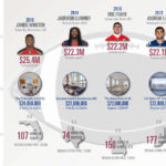 Here's what the NFL's #1 draft picks can buy in real estate