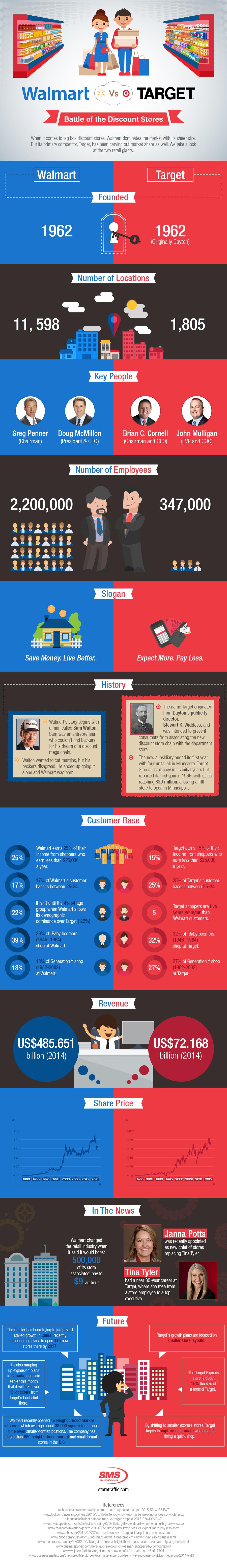 walmart-vs-target-an-infographic