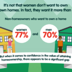 """Housing confidence gap"" shows women are a tougher sell than men"