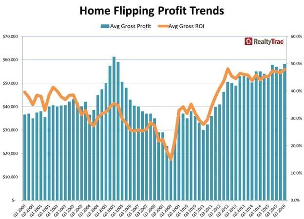 Flipping profits