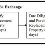 1031 Exchanges – Avoid Paying Capital Gains