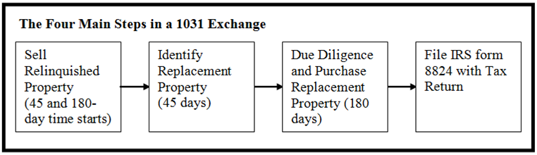 1031 Exchanges Avoid Paying Capital Gains Realtybiznews Real
