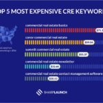 The most expensive keywords in commercial real estate