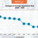 Apartments are shrinking, but rents still rise