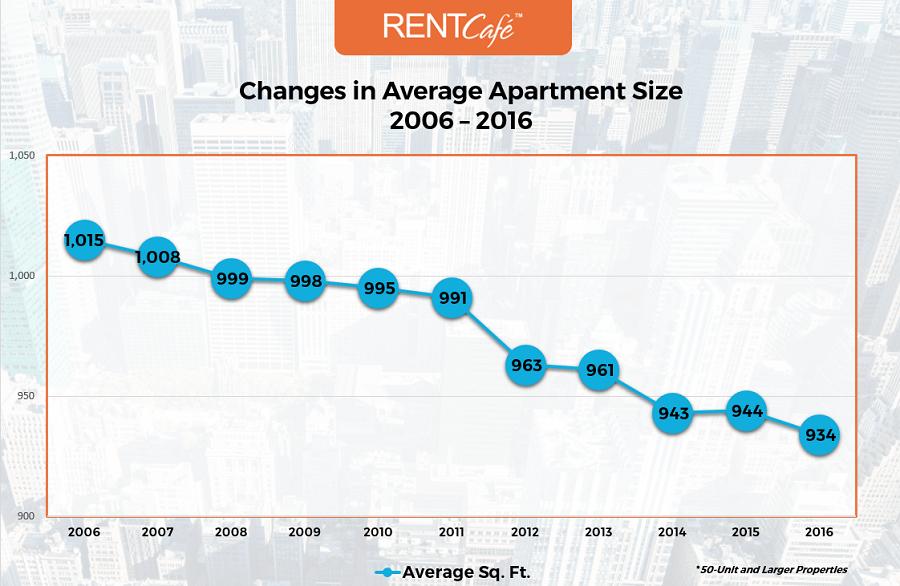 Chart_Changes_US_Apt_Size