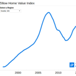 National home values rise in latest Zillow Home Value Index
