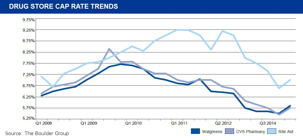 infographic-cap-rate-trends