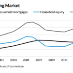 Total value of the U.S. housing market hits $23.9 trillion