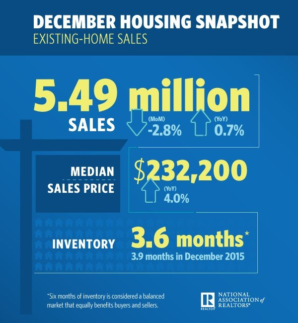 USA existing home sales hit 2016 record despite December slide