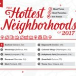 Redfin Predicts This Year's Hottest Neighborhoods