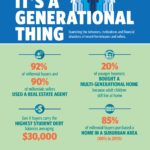 NAR Survey Finds Gen X on the Mend; More Children Living with Millennials and Boomers