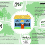How trees can raise the value of your home & save money on bills