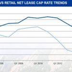 Net Lease Bank Market Supply Declines