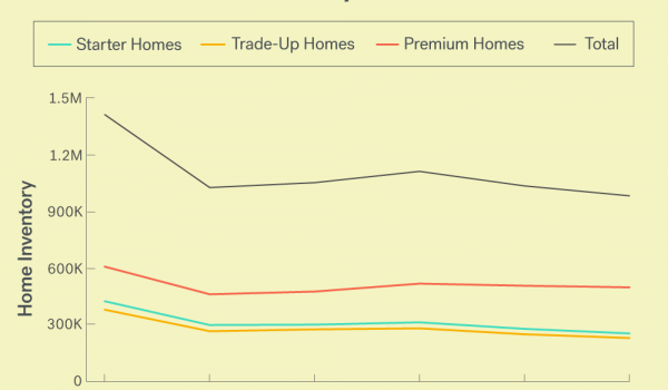 Trulia analysis reveals low inventory causes 'hurried' homebuying