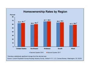 Homeownership Rate Graph