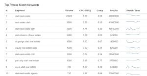 top 10 Google keywords