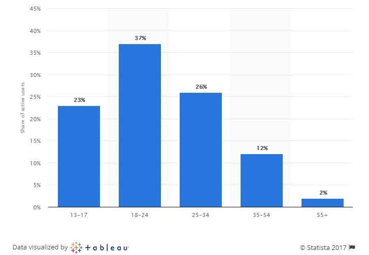 Snapchat user demographics