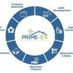 Prime-Ex Perpetual Blockchain Business Model Brings Real Estate Profits to Homeowners