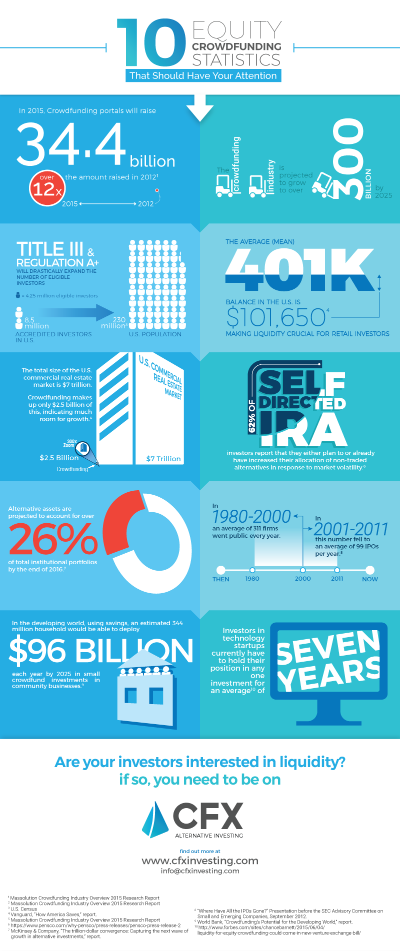 Crowdfunding Statistics