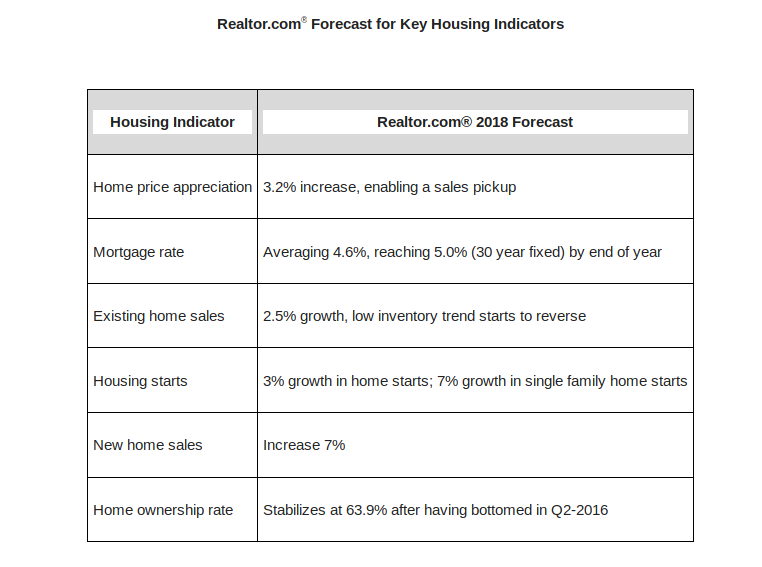 Realtor com predicts big changes for housing in 2018