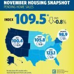 Pending home sales rise in November, first gain since June
