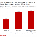 More than a third of U.S. buyers last year made an offer without seeing the home first
