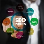 Top SEO Services for Real Estate Agents