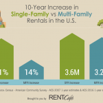 Home rentals growing faster than apartments