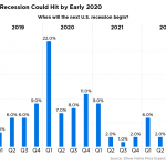 A new recession will hit the U.S. in 2020, experts say