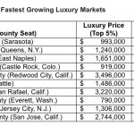 Buyers relocating South drive up Florida's luxury real estate markets