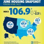 Housing inventory shows signs of bouncing back