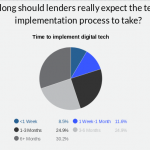 Most lenders struggle to implement digital mortgage tech in time
