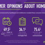 Survey: Most buyers seek financing before they start looking for a home
