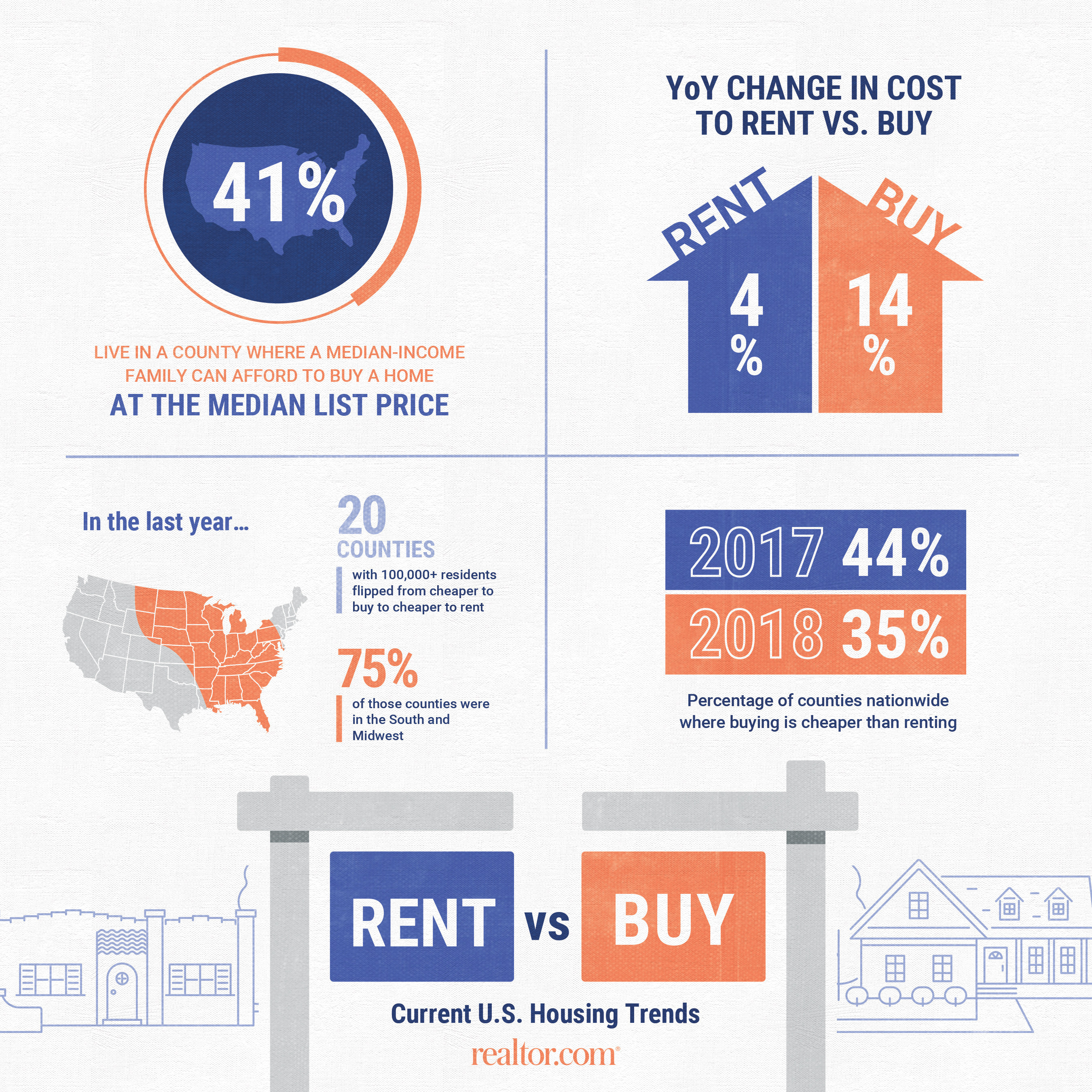 Costs of owning a home rapidly outpace the cost of renting ...