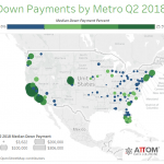 Buyers are coming up with bigger down payments than ever before