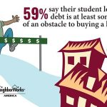 Women, millennials' home ownership dreams held back by student debt