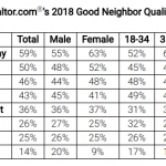 Report: Trustworthiness is the most important quality in a good neighbor