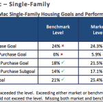 Freddie Mac failed to hit low income housing goals in 2017