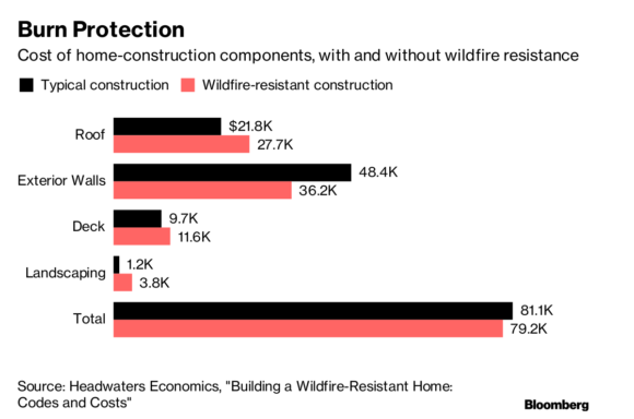 fire-proof-homes-bloomberg-580x384 - RealtyBizNews: Real Estate News